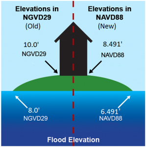 Elevation Cert